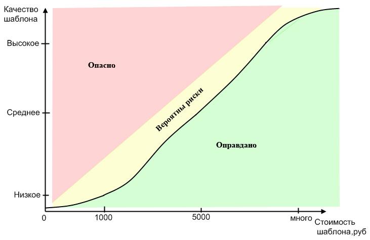 Зависимость качества шаблона от его стоимости