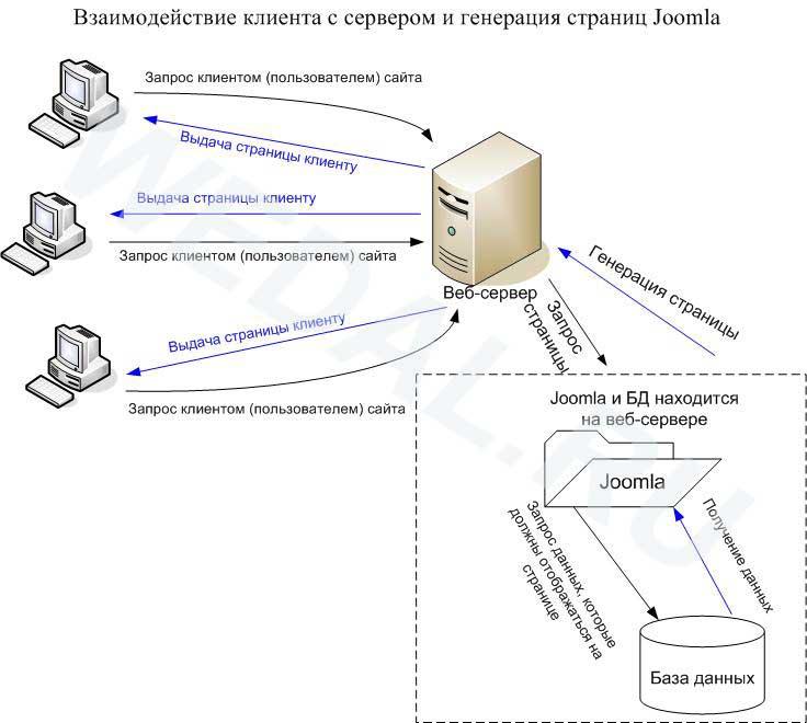 Схема взаимодействия клиент-